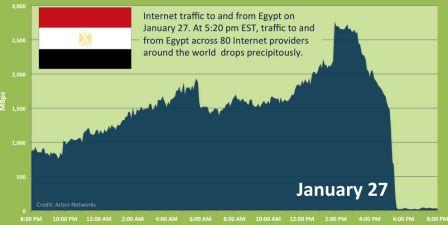 Tráfico de Internet en Egipto a partir del 27 de enero- ARBOR NETWORKS